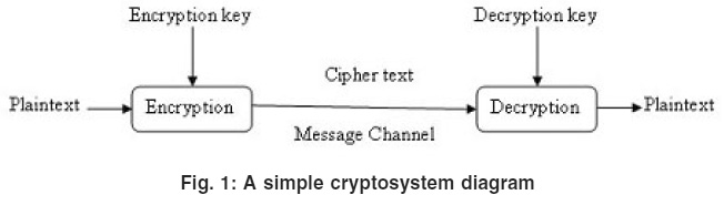 Approaches in RSA Cryptosystem Using Artificial Neural Network