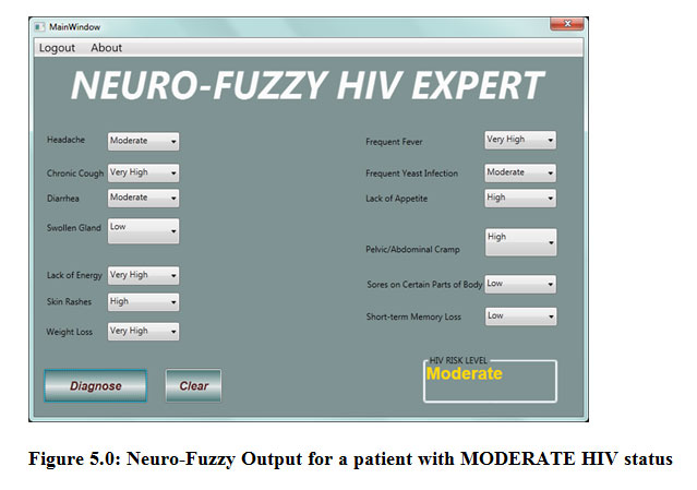 Human Immunodeficiency Virus (HIV) Diagnosis Using Neuro-Fuzzy