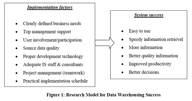analysis of project success criteria and Success criteria for software projects management essay print in their study identified four criteria for success: • the project delivers its the planning is the major and important responsibility of the project manager however, from the analysis planning alone is not considered.