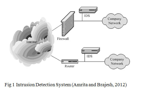 thesis on intrusion detection Online network intrusion detection system using temporal logic and stream  data processing thesis submitted in accordance with the.