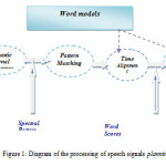 Figure 1: Diagram of the processing of speech signals planning.