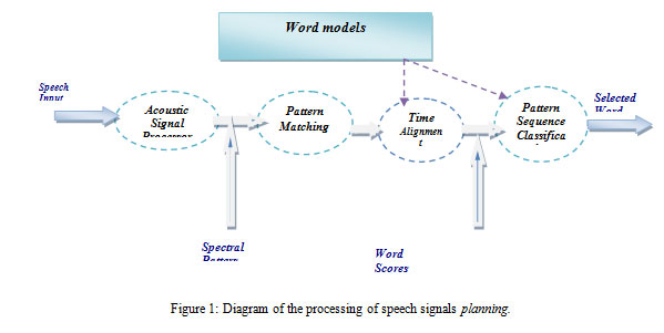 thesis on speech processing Category: essays research papers title: natural language processing.