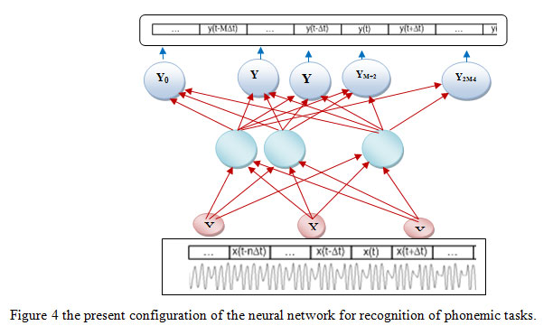 PHD RESEARCH TOPIC IN NEURAL NETWORKS
