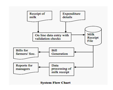 Computer Applications In Dairy Industry Oriental Journal