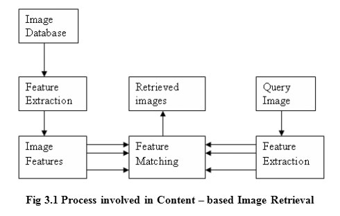 content based image retrieval cbir system Textual medatada and another based on image content information the first retrieval approach is based on attaching textual metadata to each image and uses traditional database query techniques to retrieve thembykeywords[1,2.