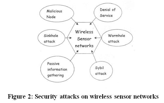how to create a sensor network