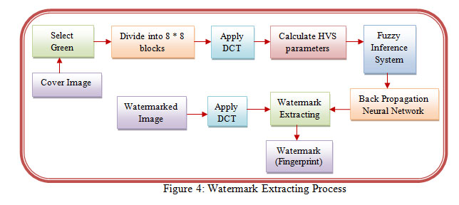 paper based watermark extraction with image processing The technology of image watermark is very important in the field of signal processing the knowledge of image watermark, as well as the dct/idct had been introduced in this paper.