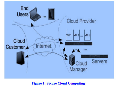 Image result for Attacking From the Computing Cloud