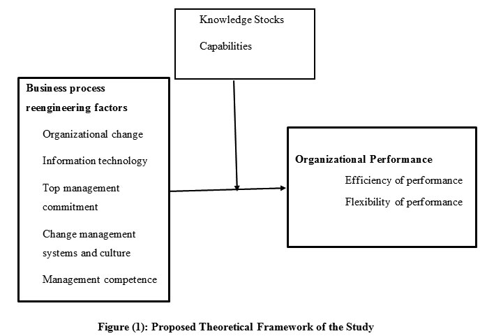 stocks of knowledge and organizational performance Get this from a library managing an organizational learning system by aligning stocks and flows of knowledge, an empirical examination of intellectual capital, knowledge management, and business performance.