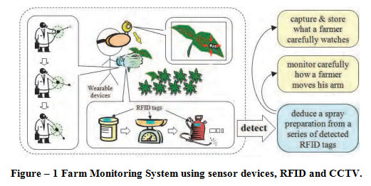 Operational Monitoring System Oms With Wsn Wireless
