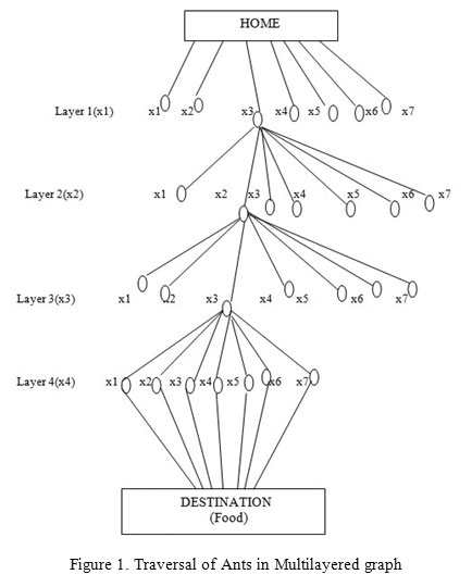 Analysis Of Pattern Identification Using Graph Database For Fraud
