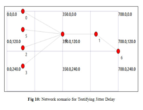 Congestion Avoidance in Packet Networks using Network