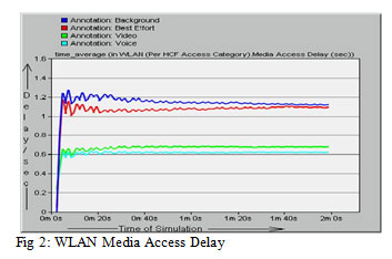planning and analysing wlan using opnet computer science essay Global journal of computer science and performance analysis of wired and wireless lan using soft ―using opnet to simulate the computer system that.