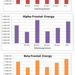 Analysis of the Effect of Cell Phone Radiation on The Human