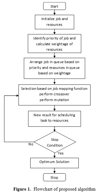 Workload Consolidation Using Task Scheduling Strategy