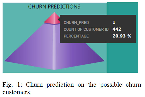 Churn Analysis in Telecommunication Using Logistic Regression