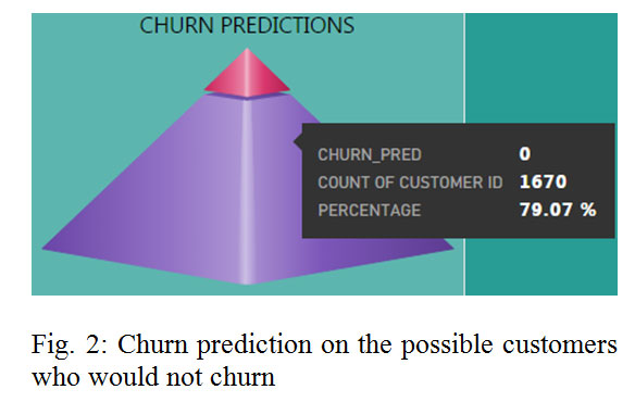 Churn Analysis in Telecommunication Using Logistic Regression