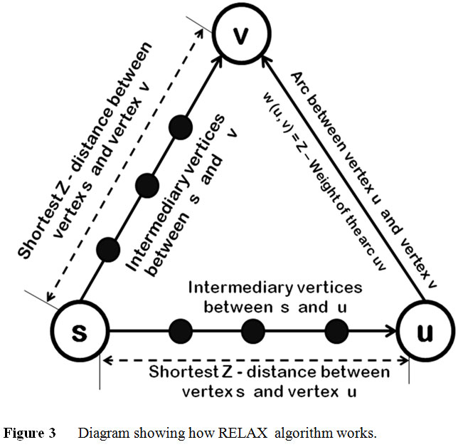 how to find shortest path in a graph