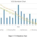 Figure 5: VCS Burndown Chart