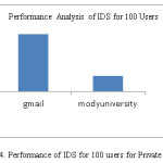 Fig.4. Performance of IDS for 100 users for Private cloud