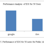 Fig.5. Performance of IDS for 50 users for Public cloud