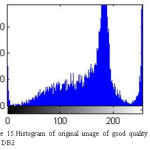 Figure 15.Histogram of original image of good quality taken from DB2