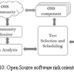 Figure 10: Open Source software risk oriented testing