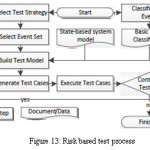 Figure 13: Risk based test process