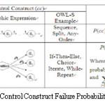Figure 3: Control Construct Failure Probability