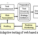 Figure 4: Adaptive testing of web based services