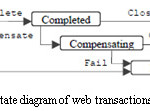 Figure 5: Activity state diagram of web transactions based system