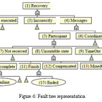 Figure 6: Fault tree representation