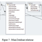 Figure 7 : Main Database relations