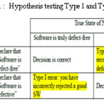 Table 1 :  Hypothesis testing Type 1 and Type 2 errors