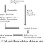 Figure 12 : Risk oriented Testing by test case selection and prioritization