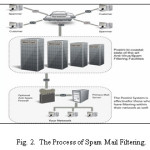 Fig. 2.  The Process of Spam Mail Filtering.