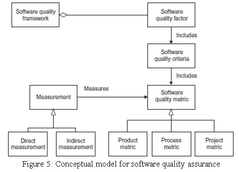 Tools strategies and models for incorporating software quality figure 5 conceptual model for software quality assurance ccuart Gallery