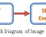 Figure 1 – Block Diagram of Image Compression