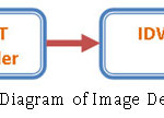 Figure 2 – Block Diagram of Image Decompression