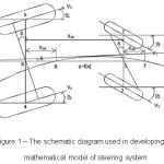 Figure 1 – The schematic diagram used in developing the  mathematical model of steering system
