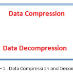 Figure – 1 : Data Compression and Decompression