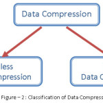Figure – 2 : Classification of Data Compression