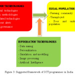 Figure 3: Suggested framework of ICT programmes in India