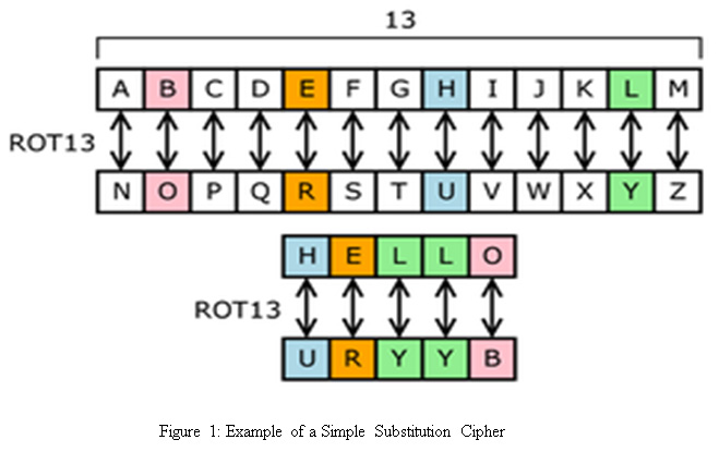 Linear Cryptanalysis of Substitution Ciphers Using Particle