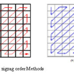 Fig. 5 The Two zigzag order Methods