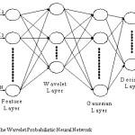 Fig. 6 The Wavelet Probabilistic Neural Network