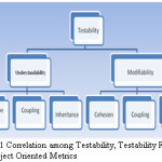 Figure 1 Correlation among Testability, Testability Factors and Object Oriented Metrics