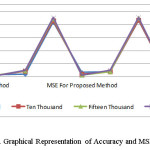 Figure 1. Graphical Representation of Accuracy and MSE