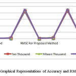 Figure 2. Graphical Representations of Accuracy and RMSE