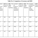 Table No.2 Comparison of Accuracy and MSE